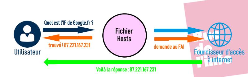 fichier hosts - rue de l'info