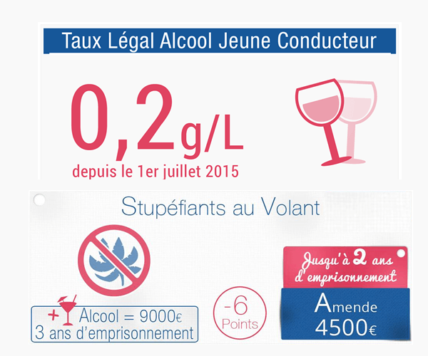 Alcool - Stupéfiants - France 2019
